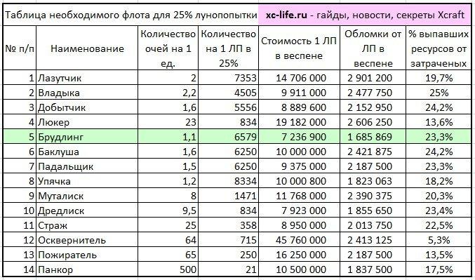 Таблица необходимого флота ксерджей для ЛП