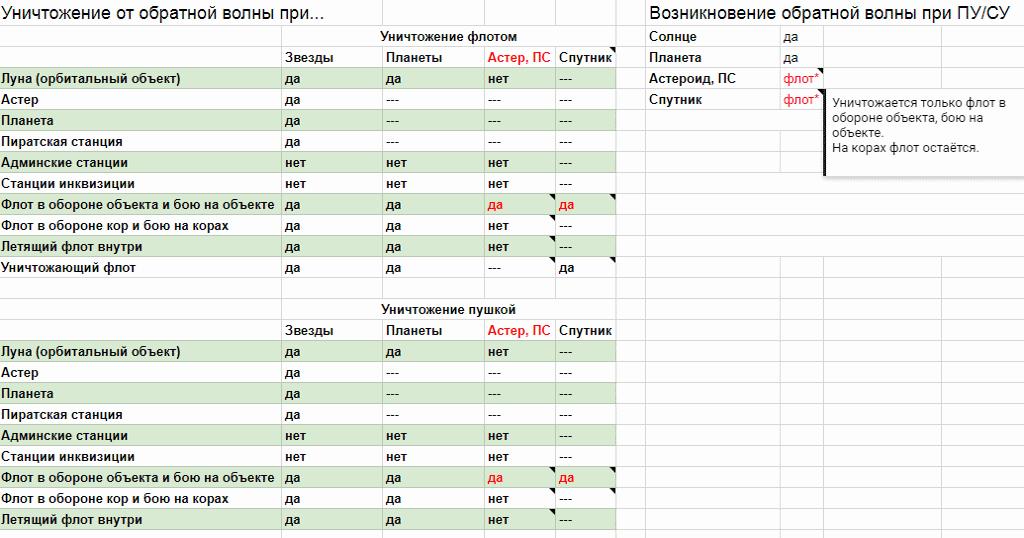 Таблица обратной гравитационной волны Xcraft