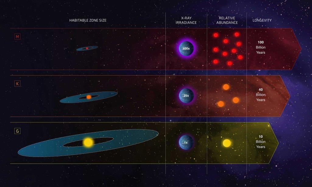Зоны обитаемости звездных систем в зависимости от типа звезды